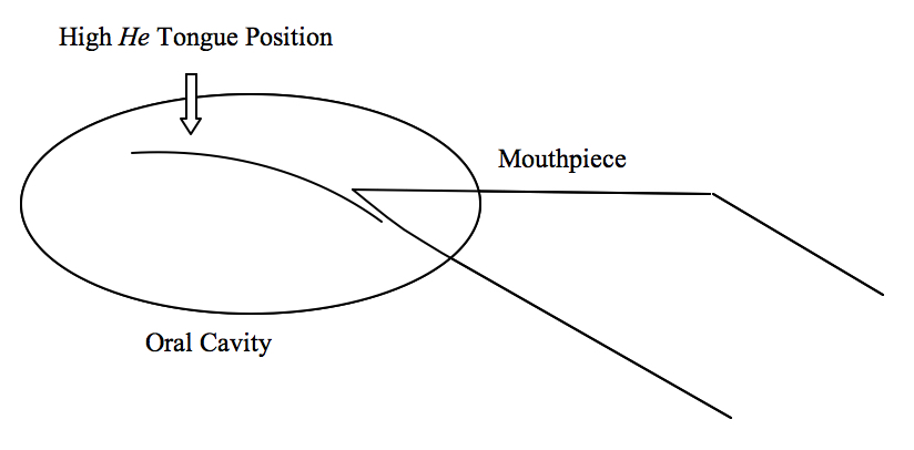 Figure 1 Optimum He Tongue Position